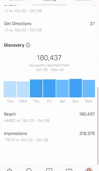Instagram analytics dashboard that shows Sue B Zimmerman's discovery stats.